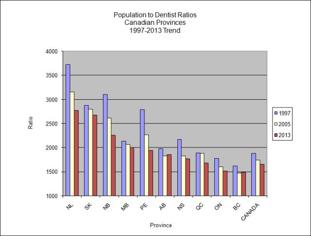populationDentistRatios